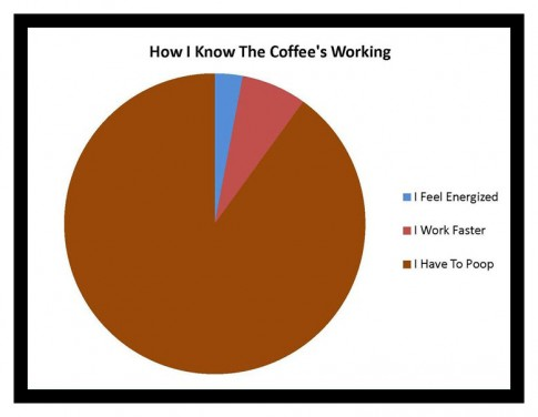 HowIKnowTheCoffeesWorking